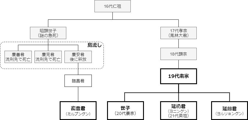 粛宗家系図