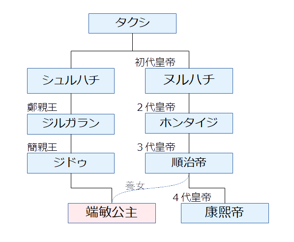 瑞敏公主の家系図